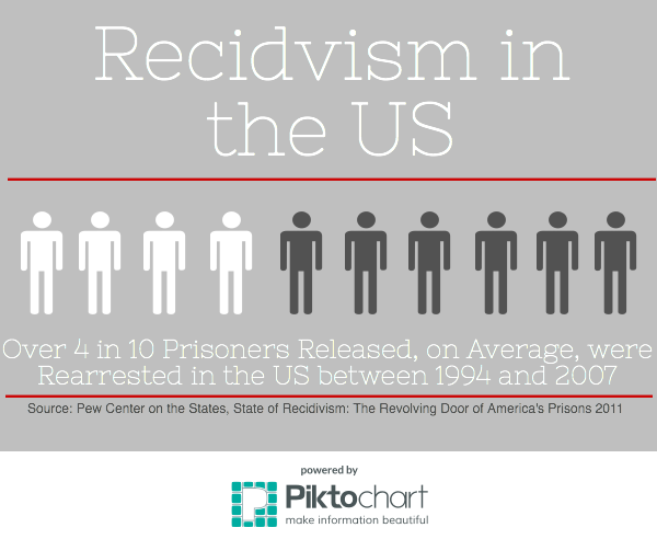 is recidivism inevitable Recidivism is repetition of an undesirable or criminal behavior usually associated with the rates of what is recidivism recidivism refers to cases in which an individual commits another crime and.