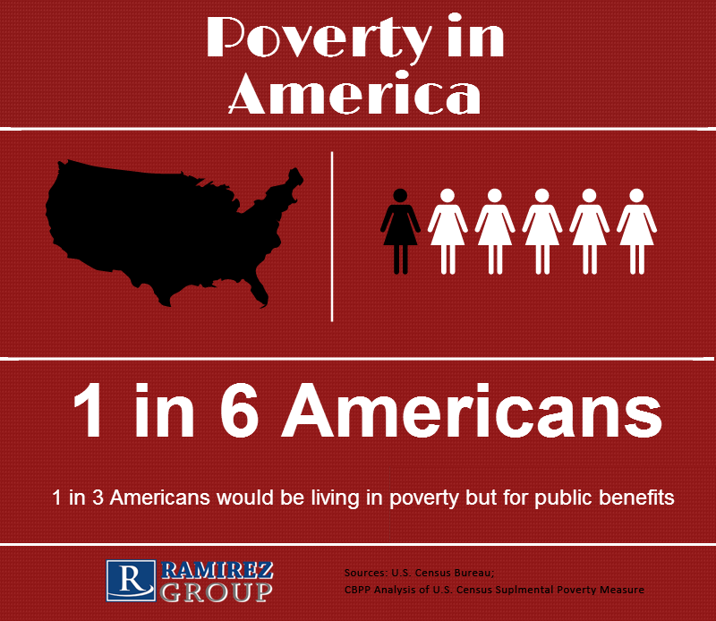 poverty in america 2 essay Poverty affects access to nutritious meals and restricts resources to finding these nutritious meals natural disasters such as floods, hurricanes, earthquakes, and tornadoes, exploitation of the environment, and war are additional causes of hunger.