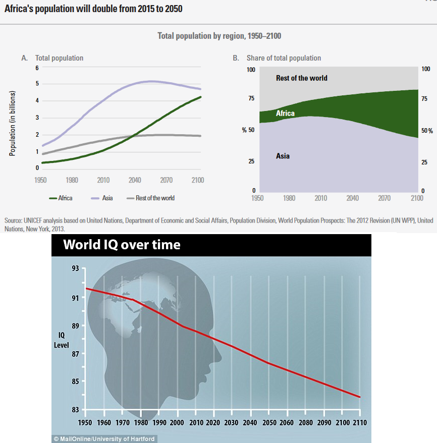 the decline of the worlds iq The data is also similar to the standardization samples of the wais-r, which also indicates that performance iq drops after age 22, but that people knowing that the cross sectional data is likely giving us a pretty large overestimation of the decline of intelligence with age, we can take a look at.