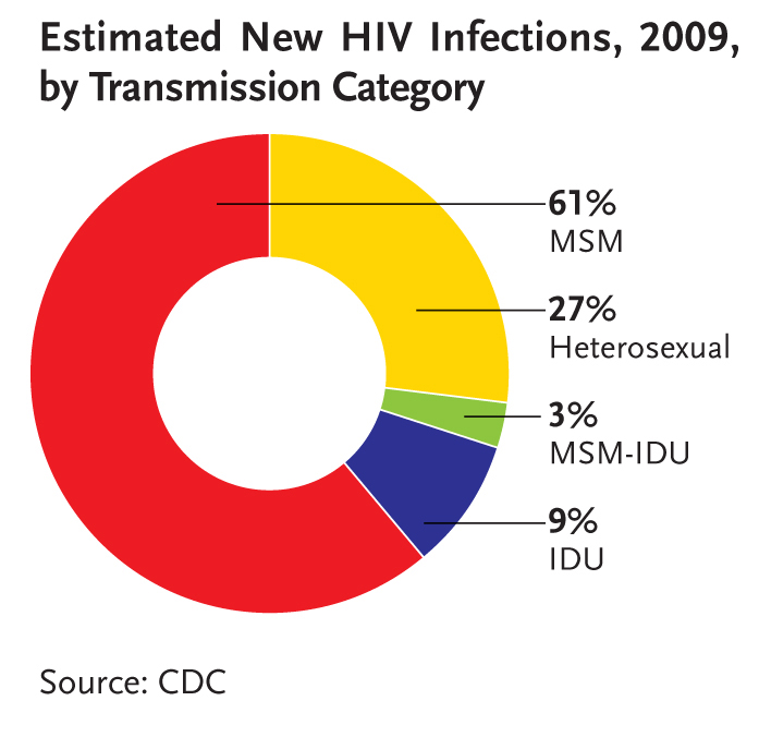 What causes homosexuality statistics