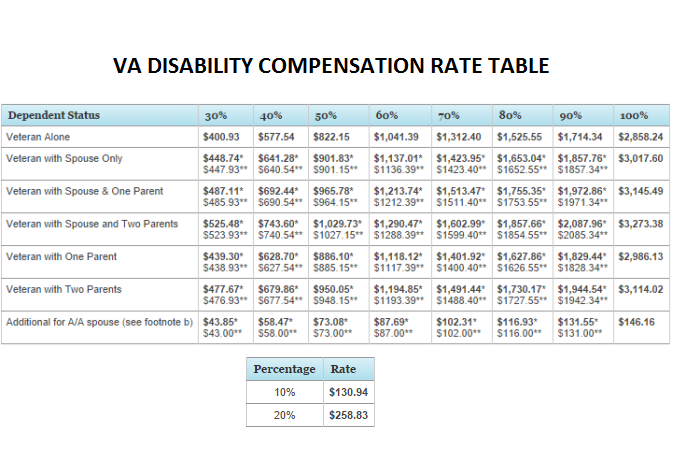 Va disability calculator combined